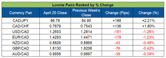 The Loonie is Presently the Best Leading Currency of the Week