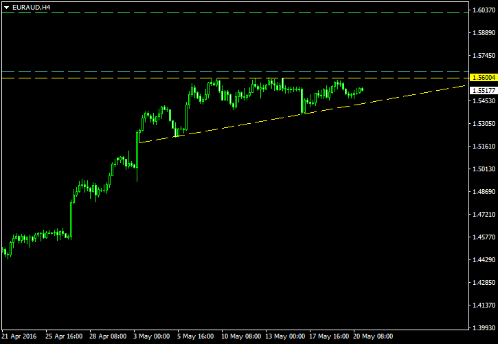 The EUR AUD Displaying Ascending Triangle on 4-Hour Graph