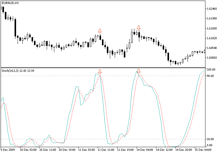 The Combined Stochastic Oscillator/MA Forex Trading Strategy