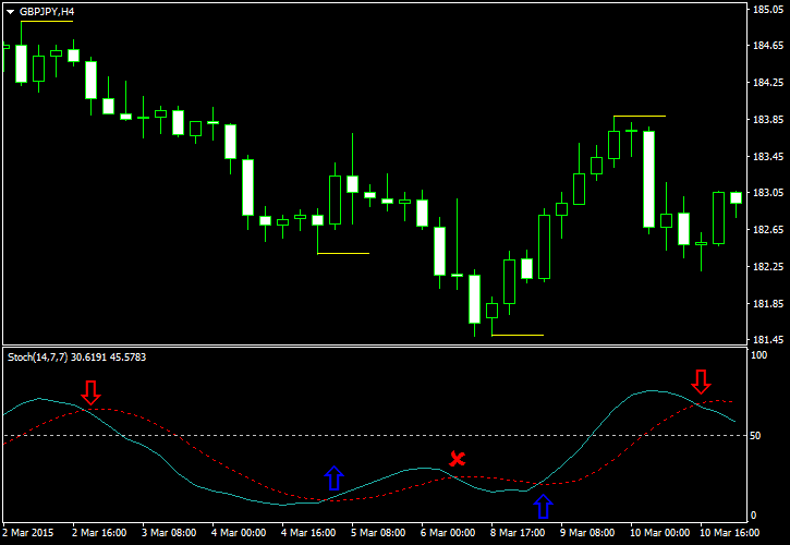 The Stochastic Oscillator Forex Trading Strategy
