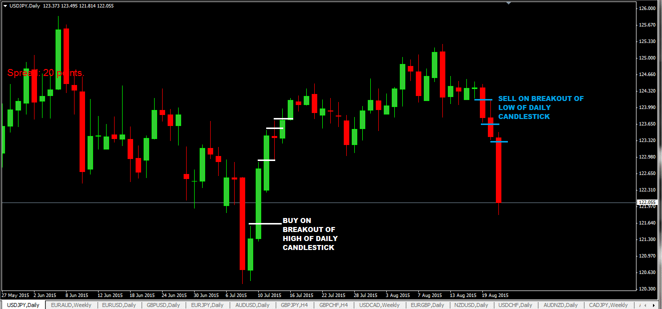 20 Pips Daily Candlestick Breakout Foreign Exchange Strategy