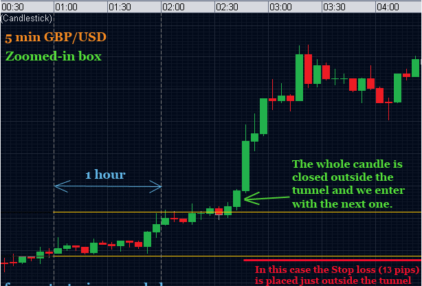 breakout-forex-trading-strategy-for-gbpusd_1
