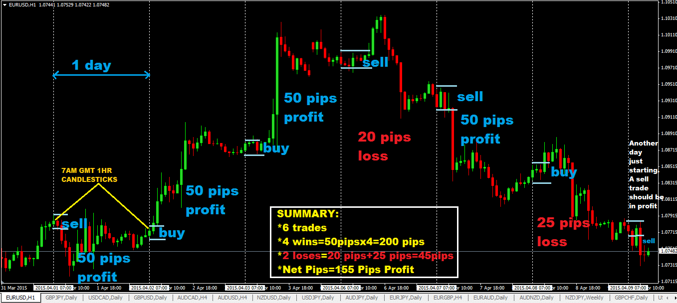 Forex 2 percent per day