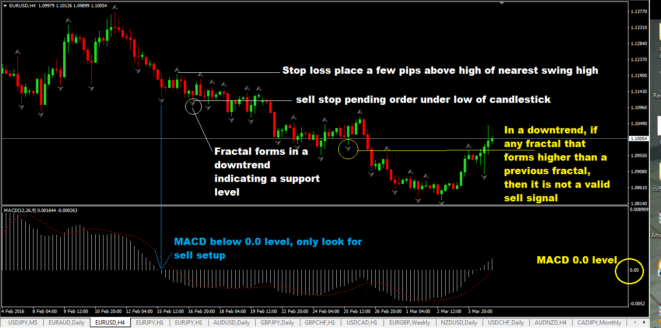 The Fractal Breakout Foreign Exchange Trading Strategy with MACD Indicator