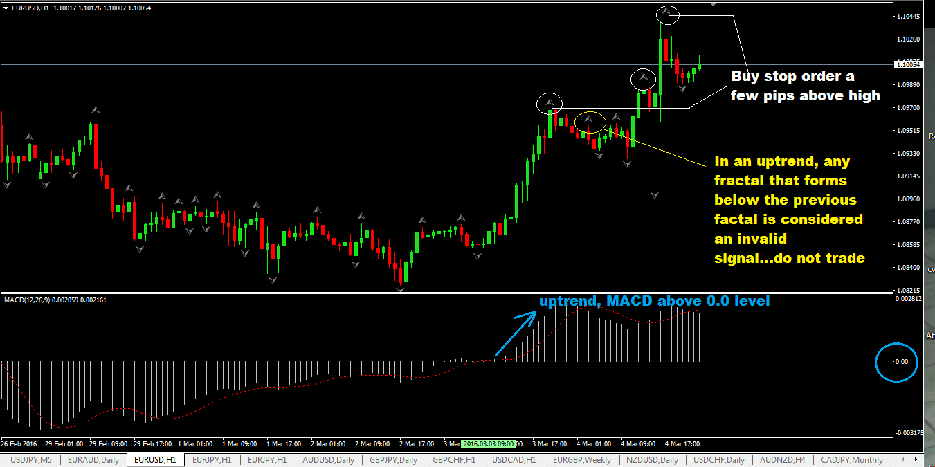 the-fractal-breakout-foreign-exchange-trading-strategy-with-macd-indicator_2