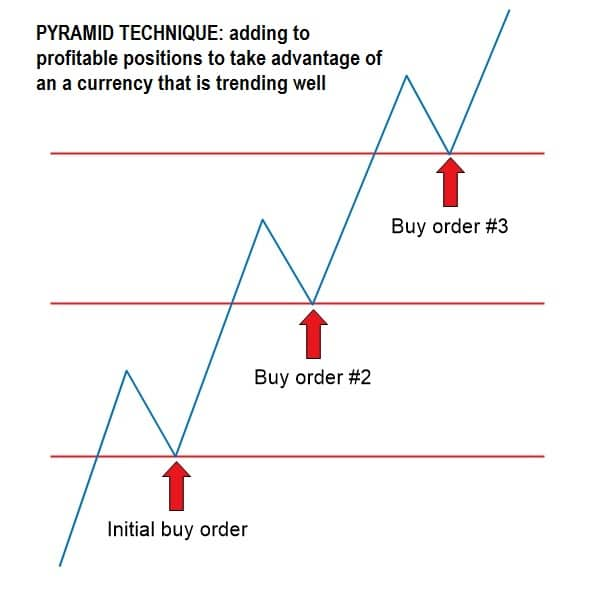 the-pyramid-forex-trading-strategy