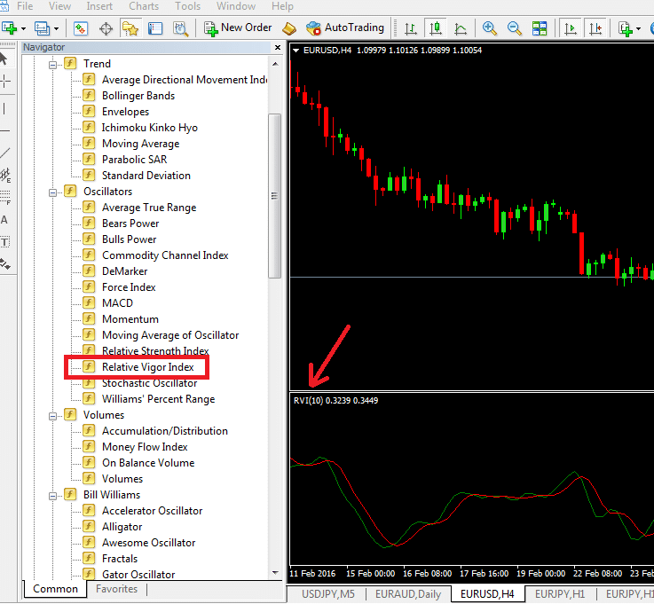 the-relative-vigor-index-forex-trading-strategy