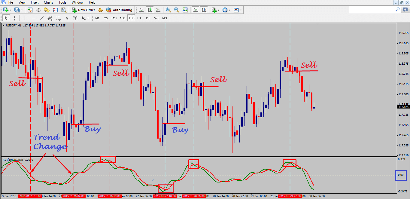 the-relative-vigor-index-forex-trading-strategy_1