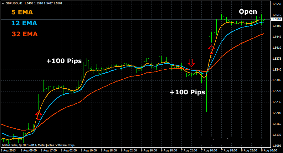 Fast Exponential Moving Average (EMA) Foreign Exchange Strategy
