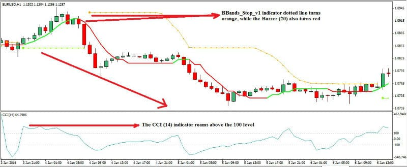 integrated-commodity-channel-index-foreign-exchange-trading-strategy_2