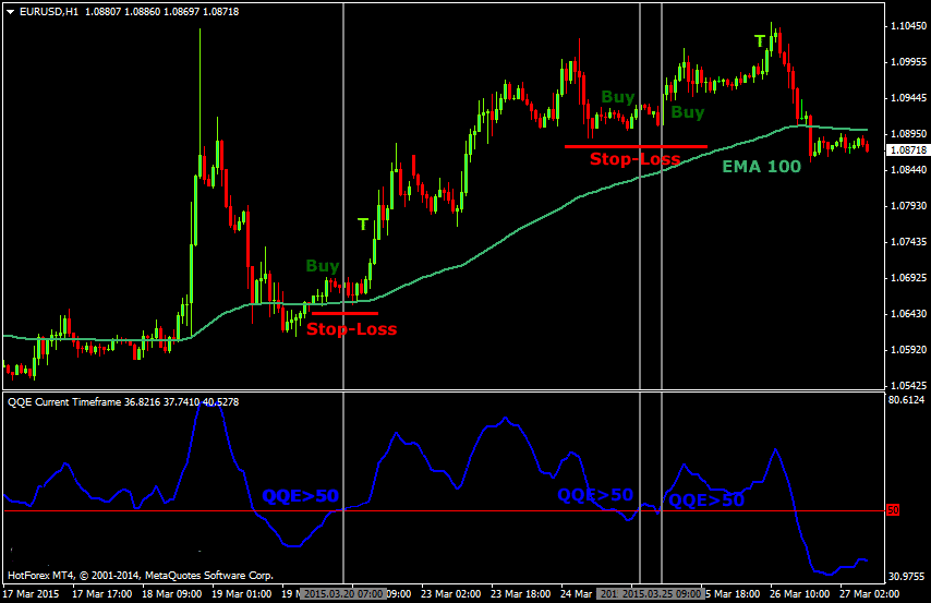 Simple Forex Pivot Points Trading Strategy