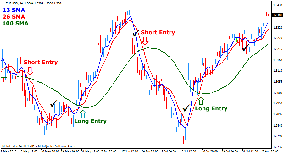 Slow Moving Averages (SMA) Crossover Foreign Exchange Trading Strategy