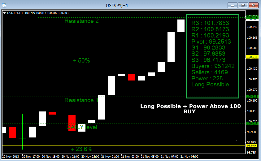 The 60 Minutes Forex Signal Trading System