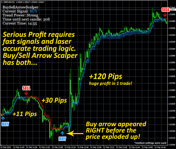 The Buy/Sell Arrow Scalper Forex Trading System