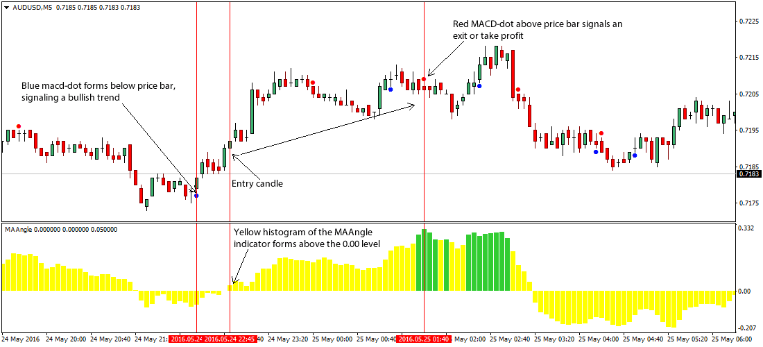 the-maangle-scalping-foreign-exchange-trading-strategy_1