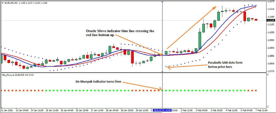 The Munyuk Foreign Exchange Trading Strategy