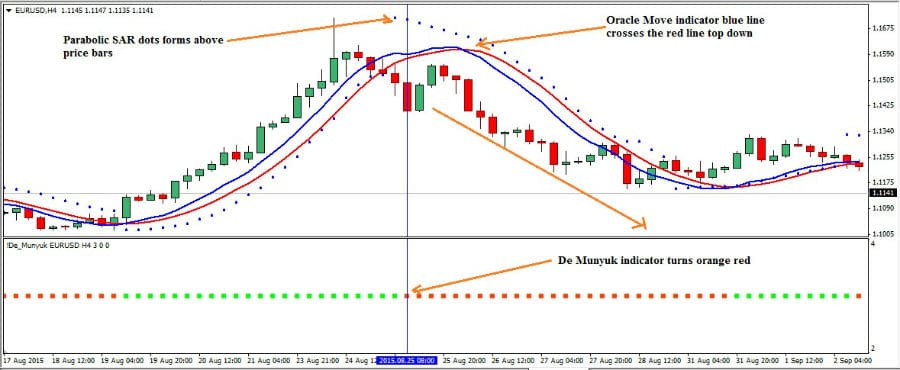 the-munyuk-foreign-exchange-trading-strategy_2