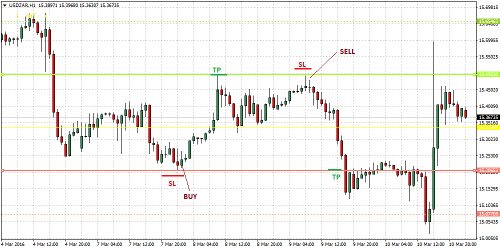 the-simple-foreign-exchange-pivot-points-strategy