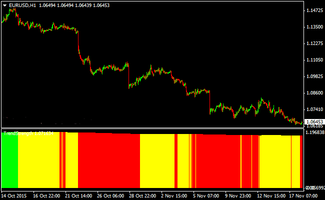the-5-sma-trend-forex-indicator