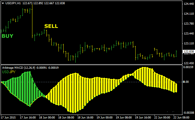 the-arbitrage-forex-indicator