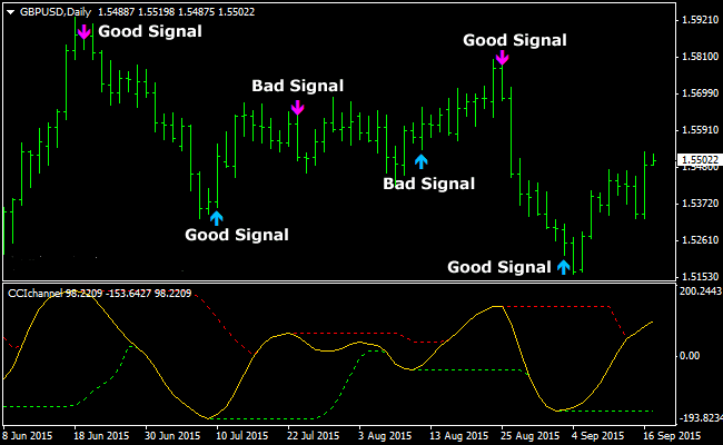 the-cci-channel-buy-sell-arrows-forex-indicator