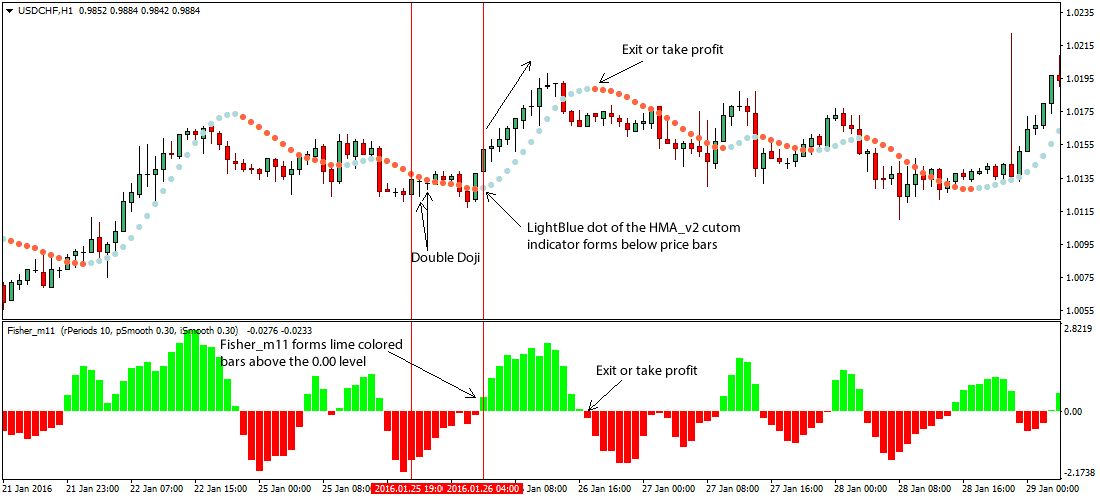 the-double-doji-foreign-exchange-breakout-trading-strategy_1