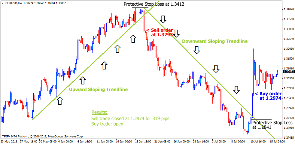 The Easy Trendline Foreign Exchange Trading Strategy