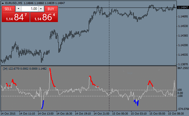 The Extreme CCI Forex Indicator