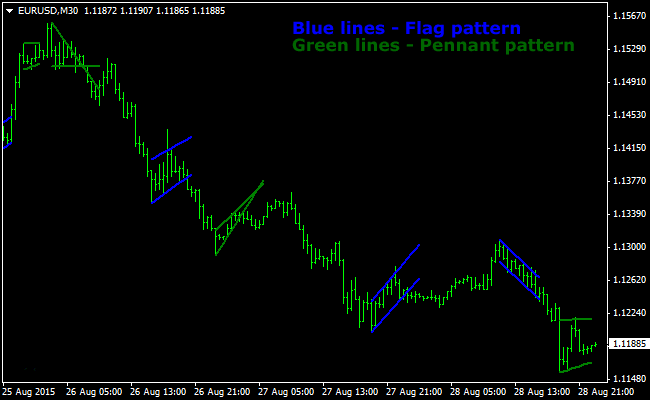 the-flag-and-pennant-patterns-forex-indicator