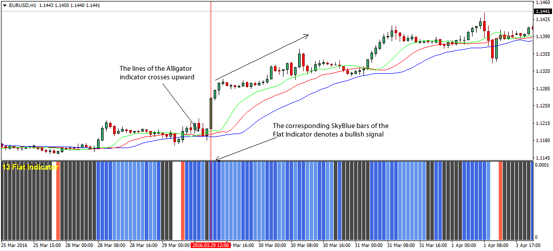 The Flat Alligator Forex Trading Strategy