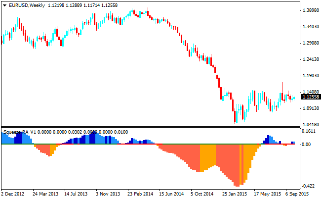 the-forex-squeeze-indicator