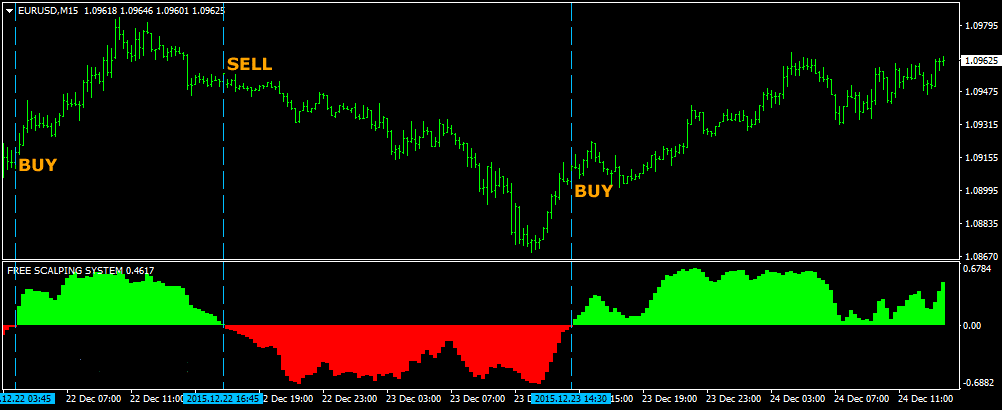 The Free Forex Scalping Indicator