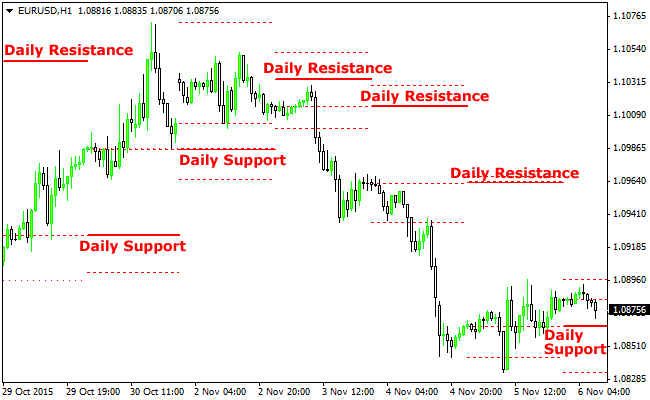 The H1, H2, D1 Support and Resistance Forex Indicator