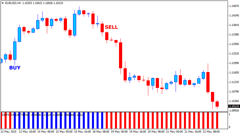 The Major Forex Trend Indicator