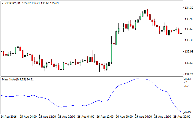 the-mass-index-forex-indicator