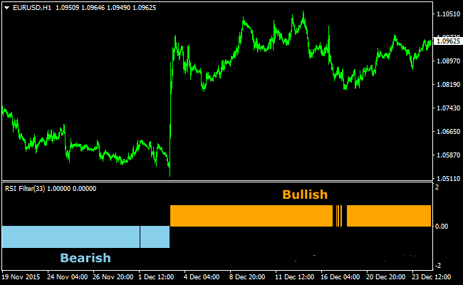 the-rsi-filtered-forex-indicator