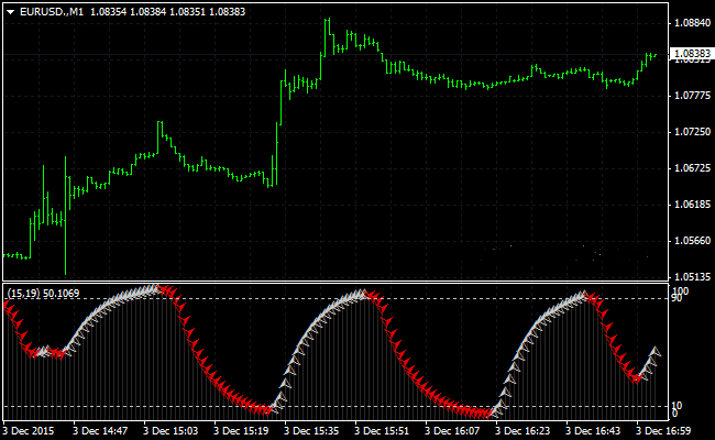 The Scalping Cycle Forex Indicator