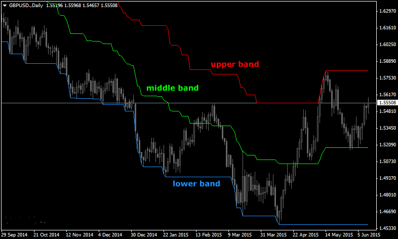 the-three-bands-forex-indicator