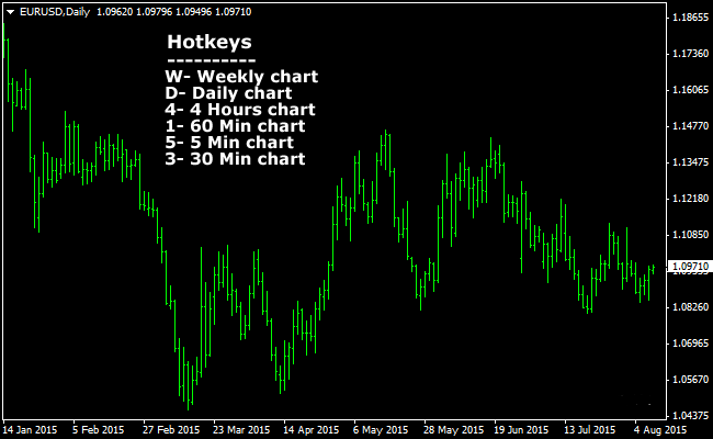 The Time Frame's Hotkeys Forex Indicator for MetaTrader 4