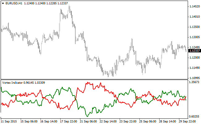 The Vortex Forex Indicator