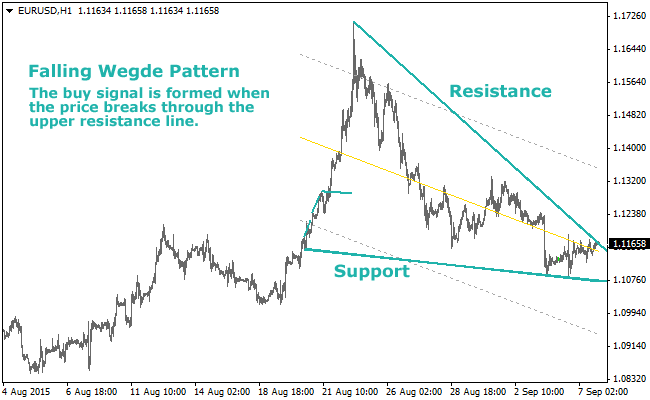 The Wedge Pattern Forex Indicator