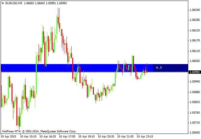 The Colored Spread Line Forex Indicator