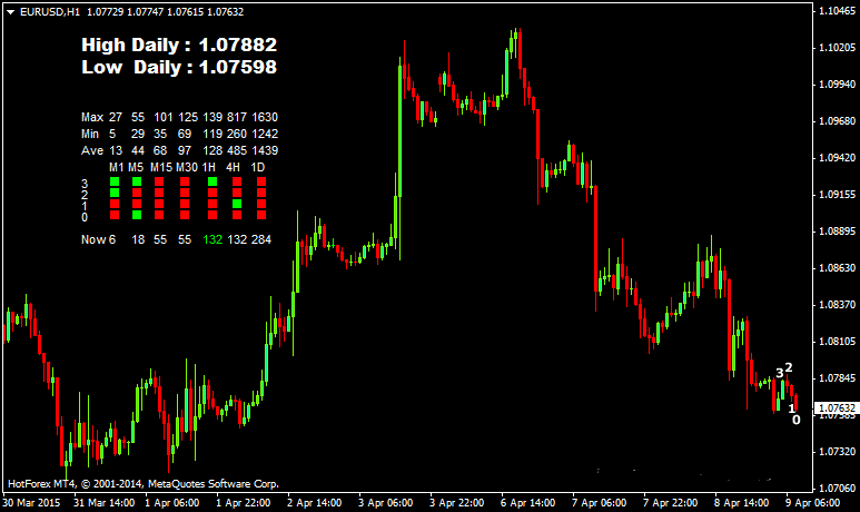 The Dashboard Candlesticks Forex Indicator
