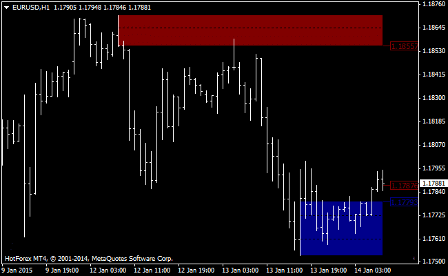 The Supply and Demand Zones Forex Indicator