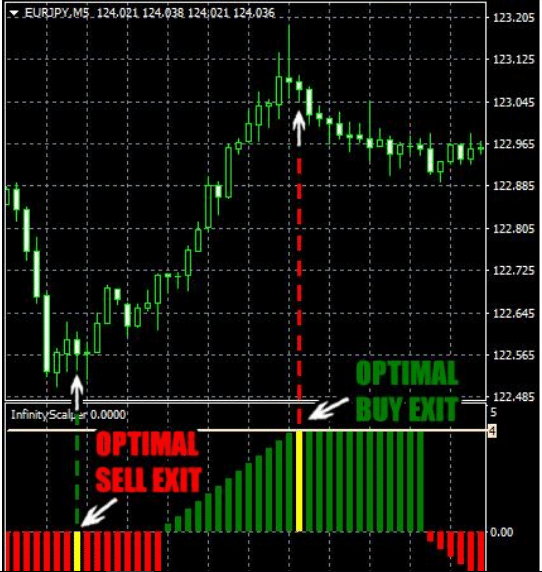 Infinity Scalper Yellow Line Exit