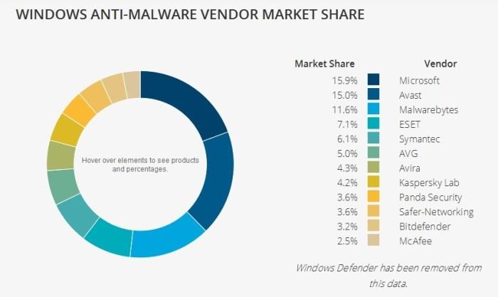 anti-malware-soluciones-posicion