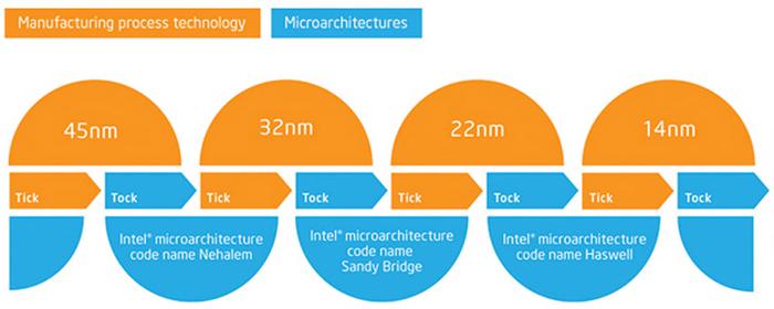 "Modelo ""Tick Tock"" de Intel"