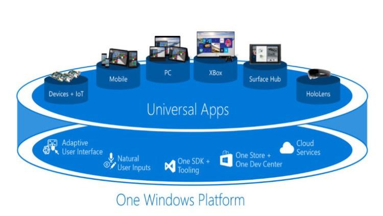 plataforma-universal-windows
