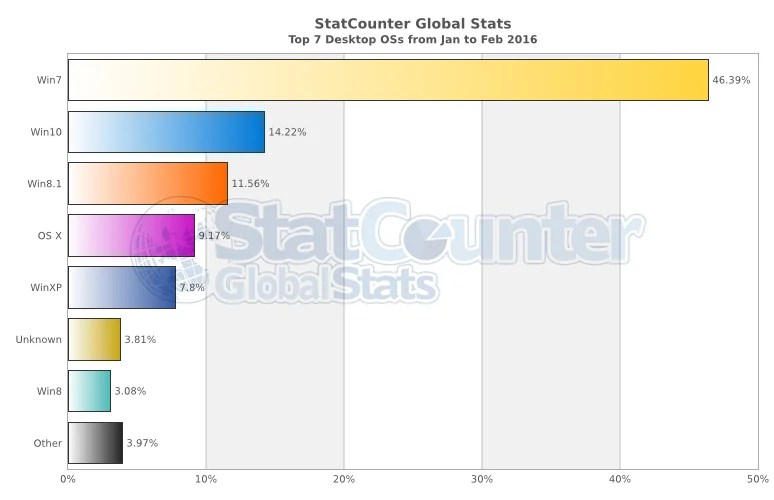 statcounter-estadisticas-so