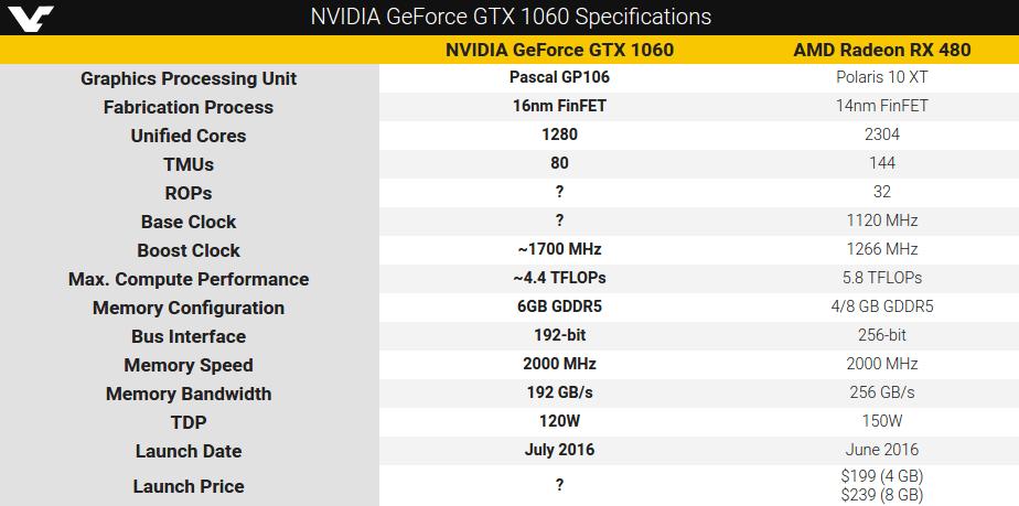 comparacion-nvidia-1060-radeon-480